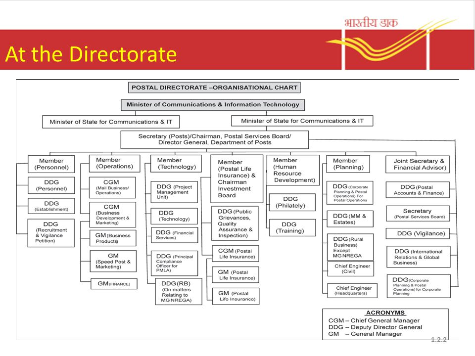 At the Directorate 1.2.2