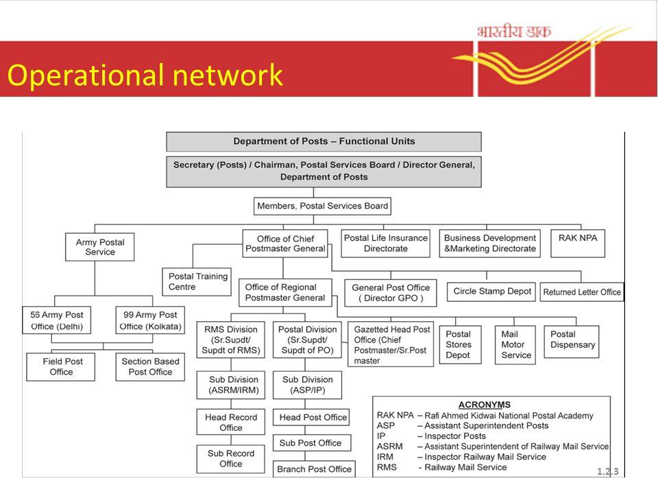 Operational network 1.2.3