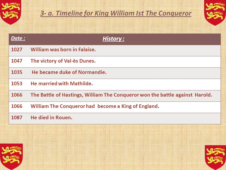 2-The leader of Norman and the leader of Anglo-Saxon. William the Conqueror (1027-1087) William the conqueror was born in Falaise in 1027 and died in