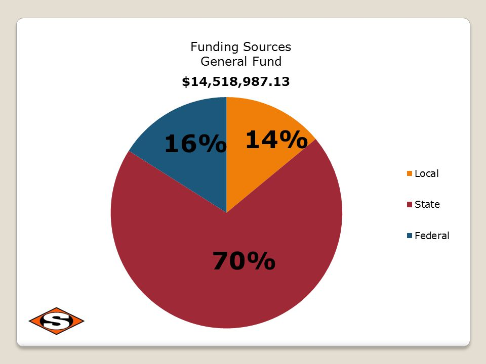 Funding Sources General Fund