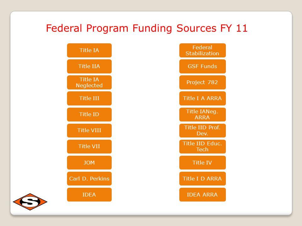 Title IATitle IIA Title IA Neglected Title IIITitle IDTitle VIIITitle VIIJOMCarl D. PerkinsIDEA Federal Program Funding Sources FY 11 Federal Stabiliz