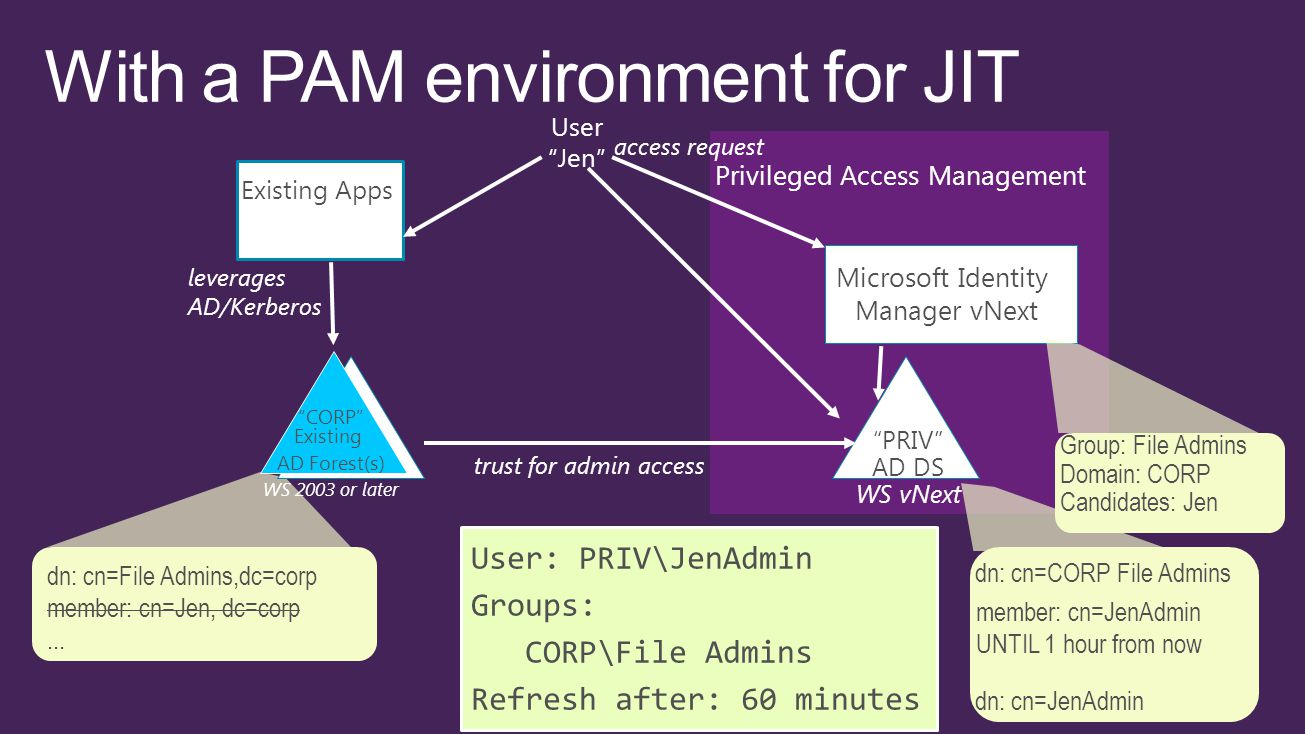 Privileged Access Management trust for admin access Microsoft Identity Manager vNext PRIV AD DS WS vNext Existing Apps access request User Jen leverages AD/Kerberos User: PRIV\JenAdmin Groups: CORP\File Admins Refresh after: 60 minutes dn: cn=File Admins,dc=corp member: cn=Jen, dc=corp...
