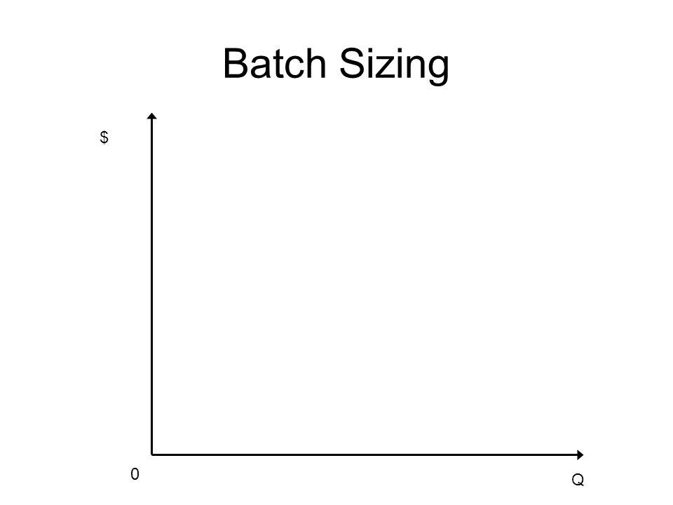 Batch Sizing $ Q 0