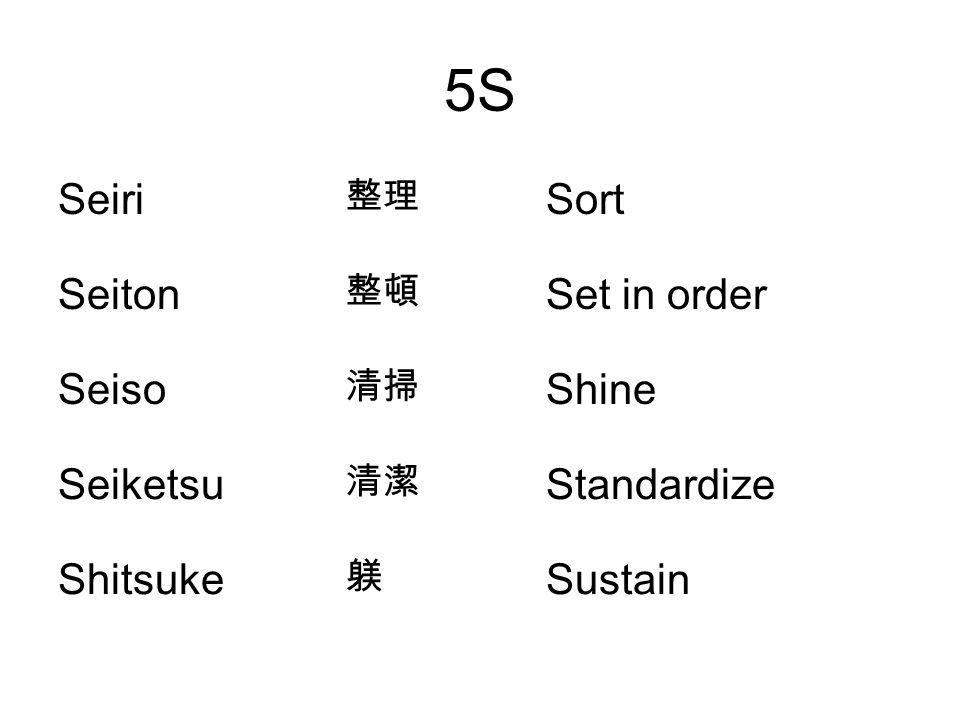 5S Seiri 整理 Sort Seiton 整頓 Set in order Seiso 清掃 Shine Seiketsu 清潔 Standardize Shitsuke 躾 Sustain