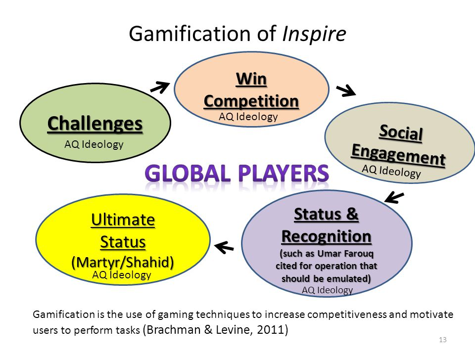 Gamification of Inspire Challenges Ultimate Status (Martyr/Shahid) Status & Recognition (such as Umar Farouq cited for operation that should be emulated) WinCompetition Gamification is the use of gaming techniques to increase competitiveness and motivate users to perform tasks (Brachman & Levine, 2011) Social Engagement AQ Ideology 13