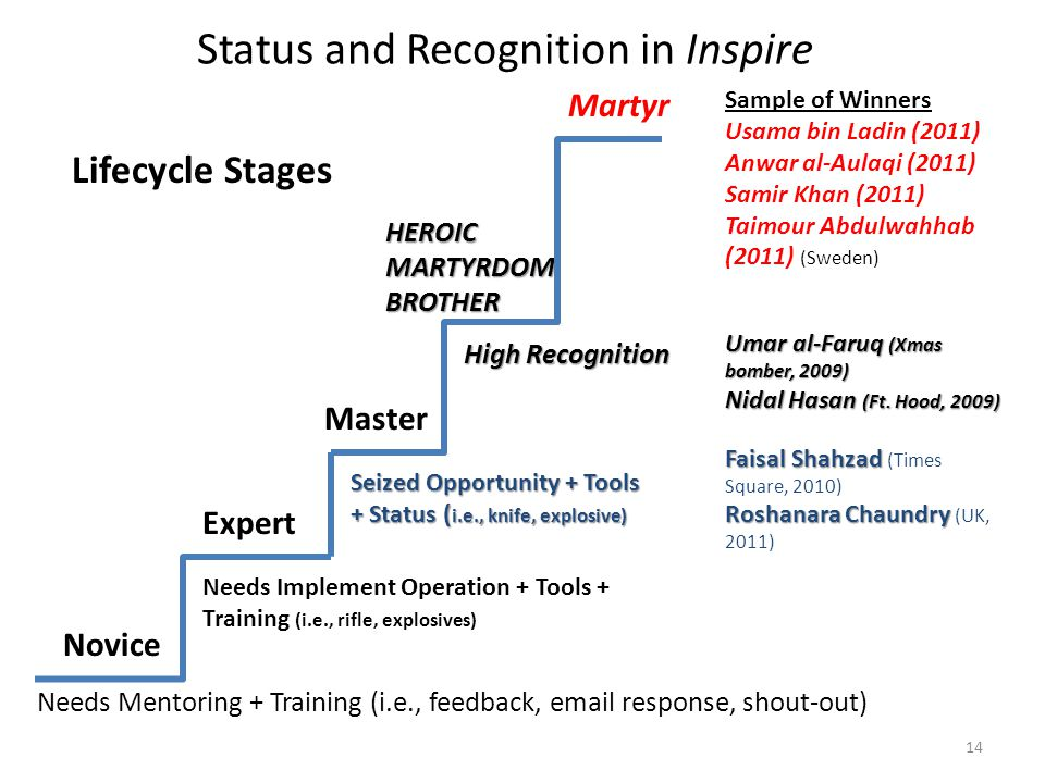 Status and Recognition in Inspire Novice Expert Master HEROIC MARTYRDOM BROTHER Lifecycle Stages Needs Mentoring + Training (i.e., feedback, email response, shout-out) Needs Implement Operation + Tools + Training (i.e., rifle, explosives) Seized Opportunity + Tools + Status ( i.e., knife, explosive) High Recognition Martyr Sample of Winners Usama bin Ladin (2011) Anwar al-Aulaqi (2011) Samir Khan (2011) Taimour Abdulwahhab (2011) (Sweden) Umar al-Faruq (Xmas bomber, 2009) Nidal Hasan (Ft.