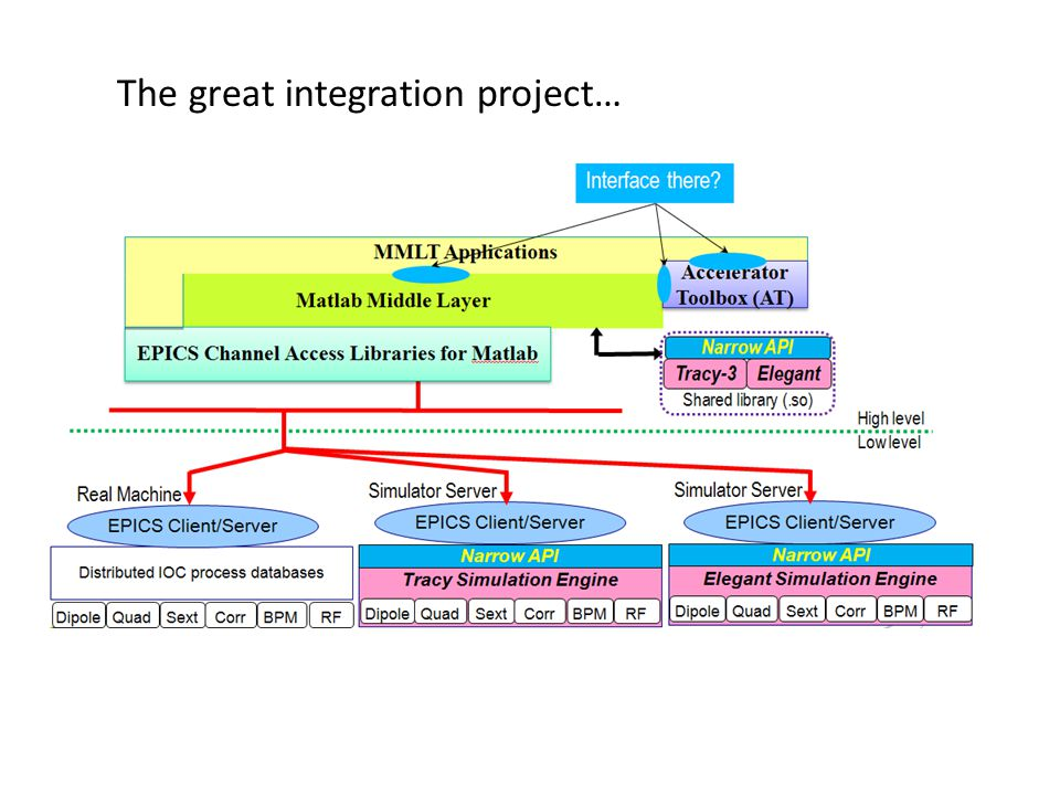 The great integration project…