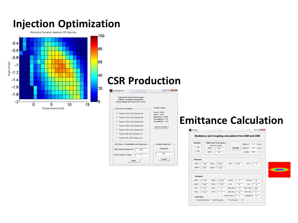 Injection Optimization CSR Production Emittance Calculation