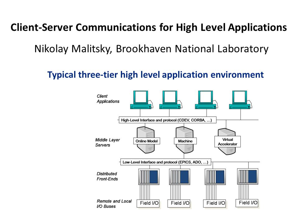 Client-Server Communications for High Level Applications Nikolay Malitsky, Brookhaven National Laboratory Typical three-tier high level application environment