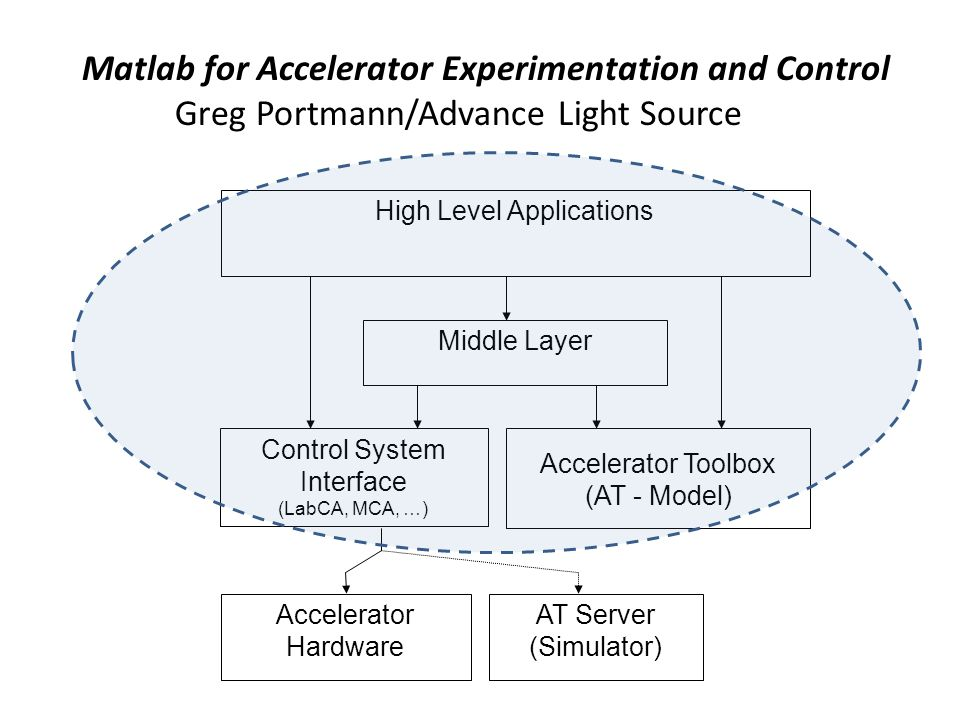 High Level Applications Control System Interface (LabCA, MCA, …) Middle Layer Accelerator Toolbox (AT - Model) Accelerator Hardware AT Server (Simulator) Matlab for Accelerator Experimentation and Control Greg Portmann/Advance Light Source