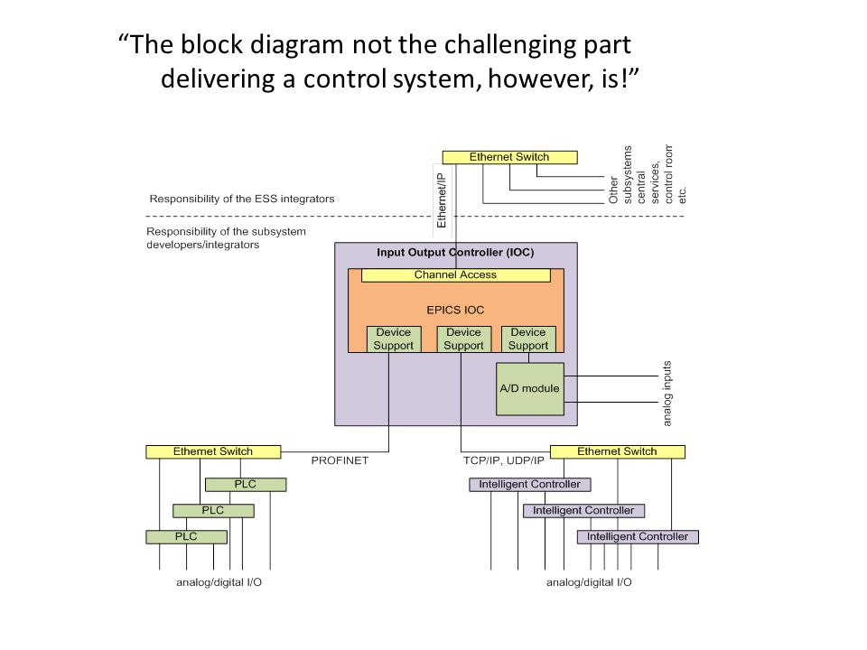 The block diagram not the challenging part delivering a control system, however, is!