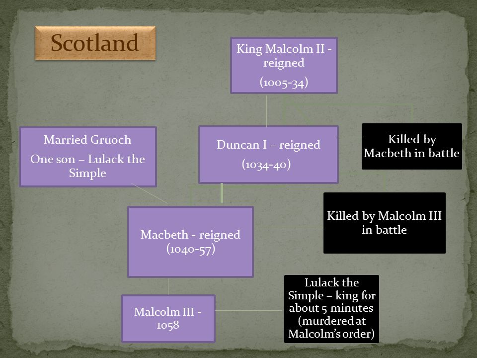 King Malcolm II - reigned (1005-34) Macbeth - reigned (1040-57) Killed by Macbeth in battle Killed by Malcolm III in battle Duncan I – reigned (1034-4