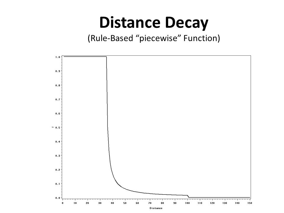 """Distance Decay (Rule-Based """"piecewise"""" Function)"""