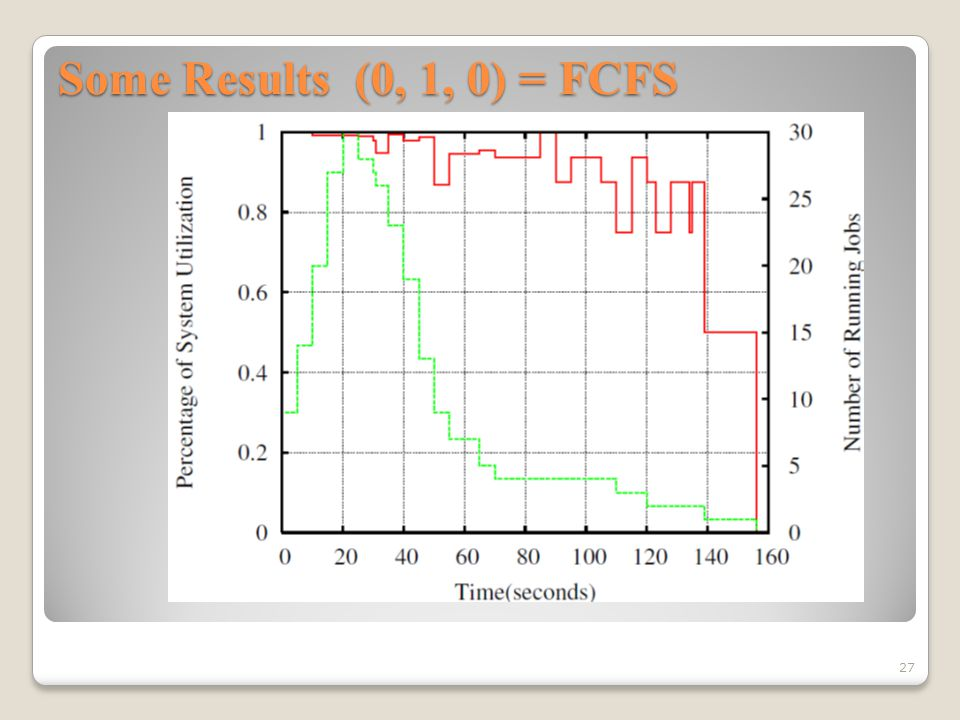 Some Results (0, 1, 0) = FCFS 27