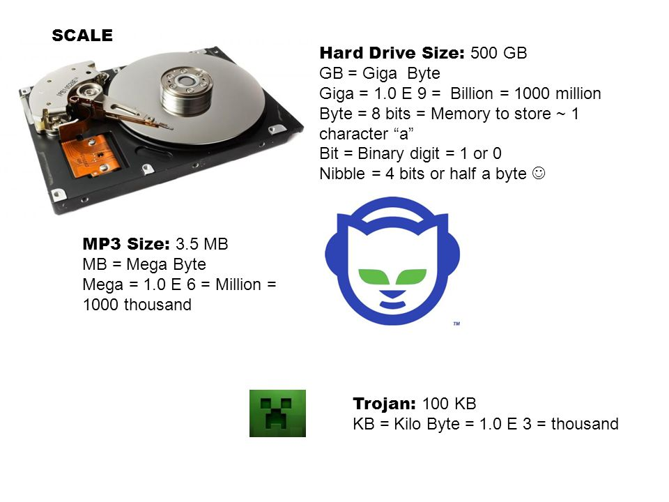 "Hard Drive Size: 500 GB GB = Giga Byte Giga = 1.0 E 9 = Billion = 1000 million Byte = 8 bits = Memory to store ~ 1 character ""a"" Bit = Binary digit ="