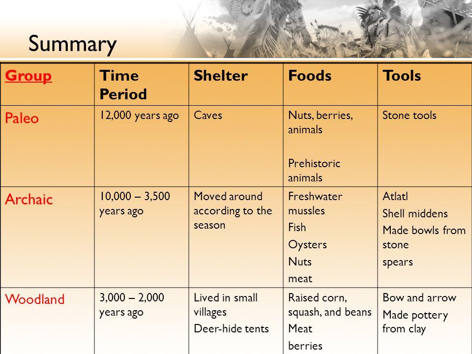 Summary GroupTime Period ShelterFoodsTools Paleo 12,000 years agoCavesNuts, berries, animals Prehistoric animals Stone tools Archaic 10,000 – 3,500 ye