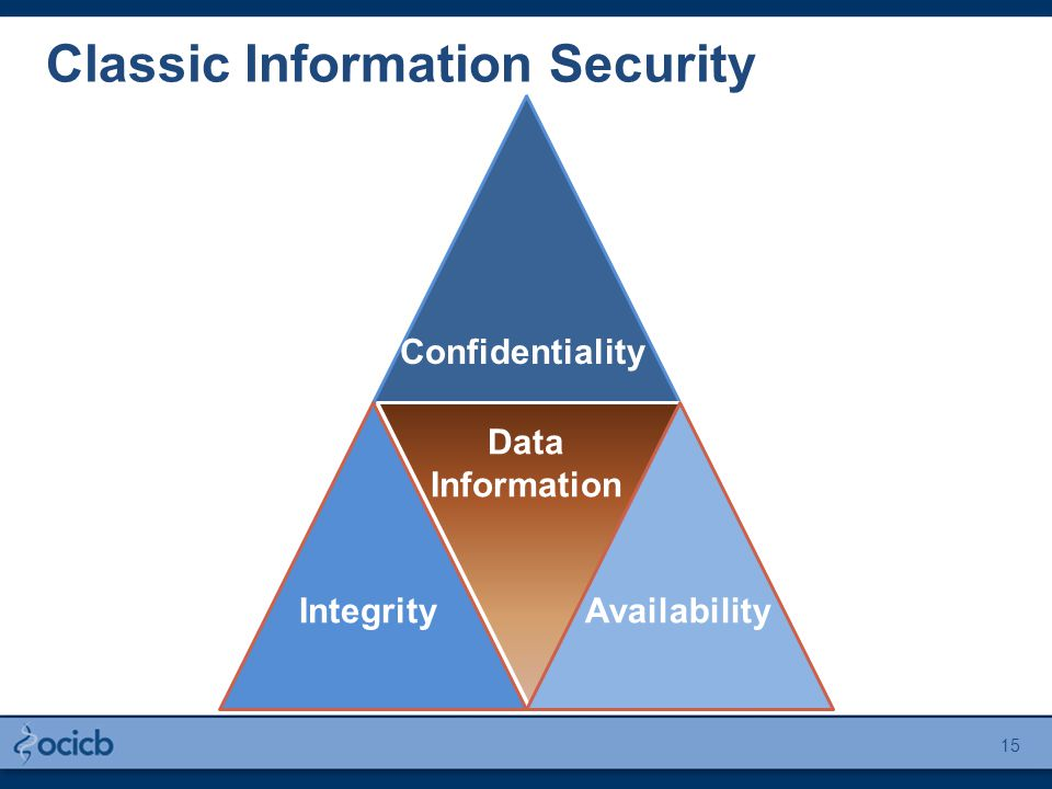 Confidentiality AvailabilityIntegrity Data Information Classic Information Security 15