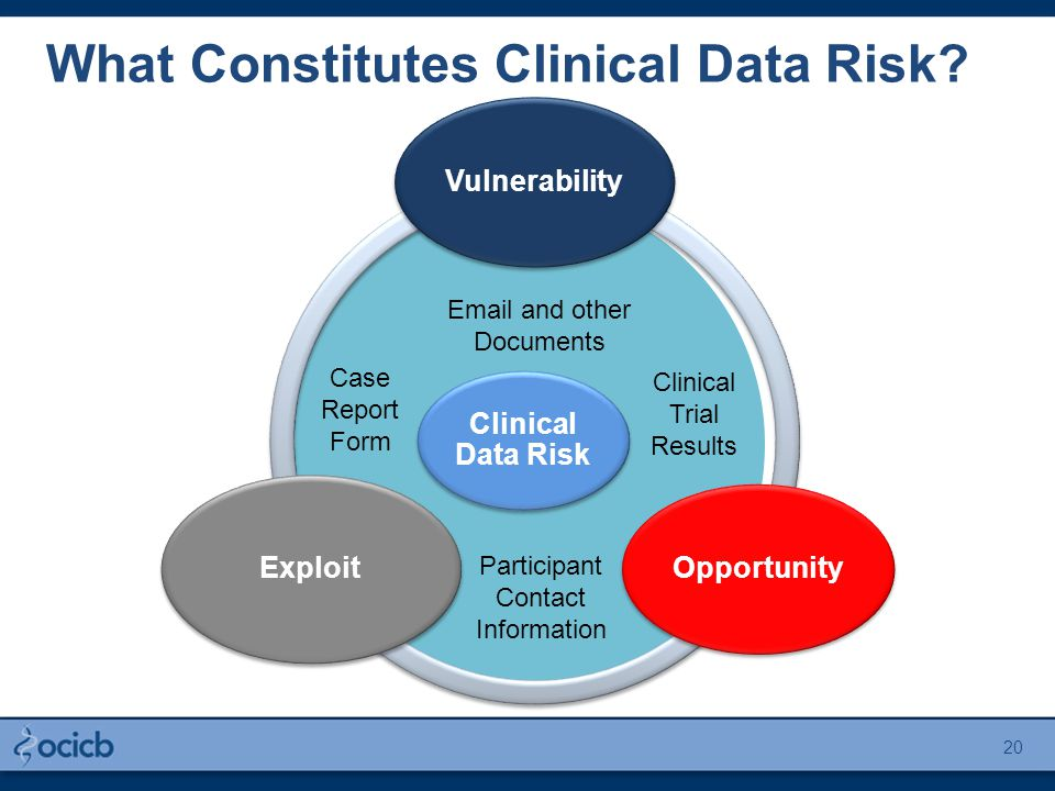 Clinical Data Risk VulnerabilityOpportunity Exploit Email and other Documents Participant Contact Information Clinical Trial Results Case Report Form What Constitutes Clinical Data Risk.