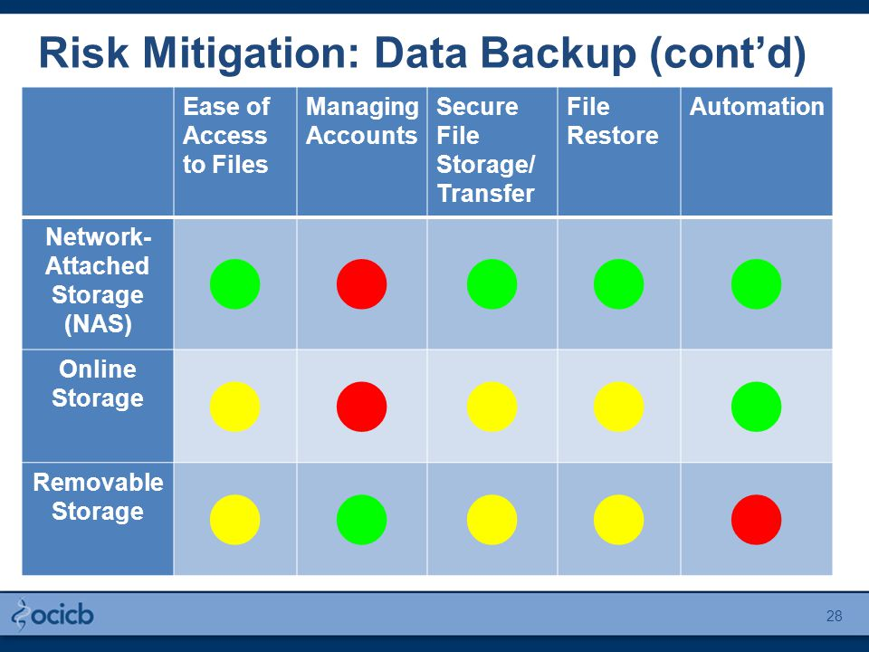 Risk Mitigation: Data Backup (cont'd) 28 Ease of Access to Files Managing Accounts Secure File Storage/ Transfer File Restore Automation Network- Attached Storage (NAS) Online Storage Removable Storage