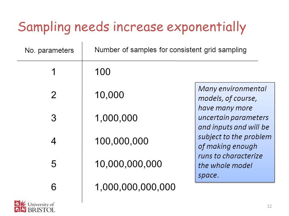 Sampling needs increase exponentially 12 123456123456 100 10,000 1,000,000 100,000,000 10,000,000,000 1,000,000,000,000 No.