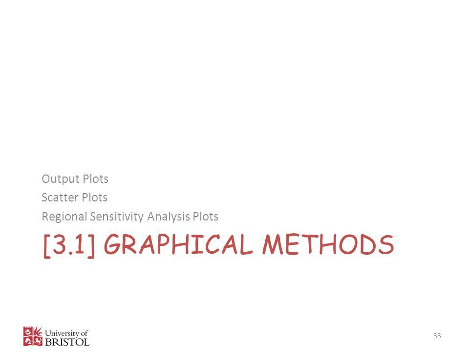 [3.1] GRAPHICAL METHODS Output Plots Scatter Plots Regional Sensitivity Analysis Plots 33