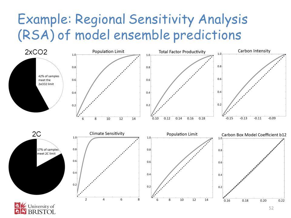 Example: Regional Sensitivity Analysis (RSA) of model ensemble predictions 52 2xCO2 2C