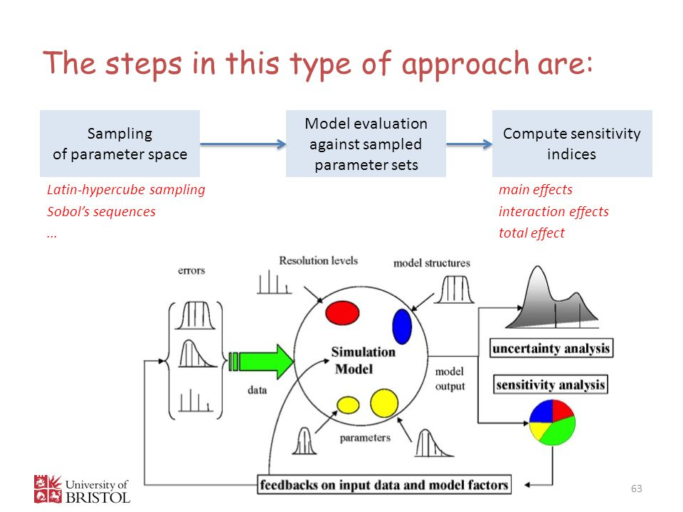 The steps in this type of approach are: 63 Sampling of parameter space Model evaluation against sampled parameter sets Compute sensitivity indices main effects interaction effects total effect Latin-hypercube sampling Sobol's sequences...