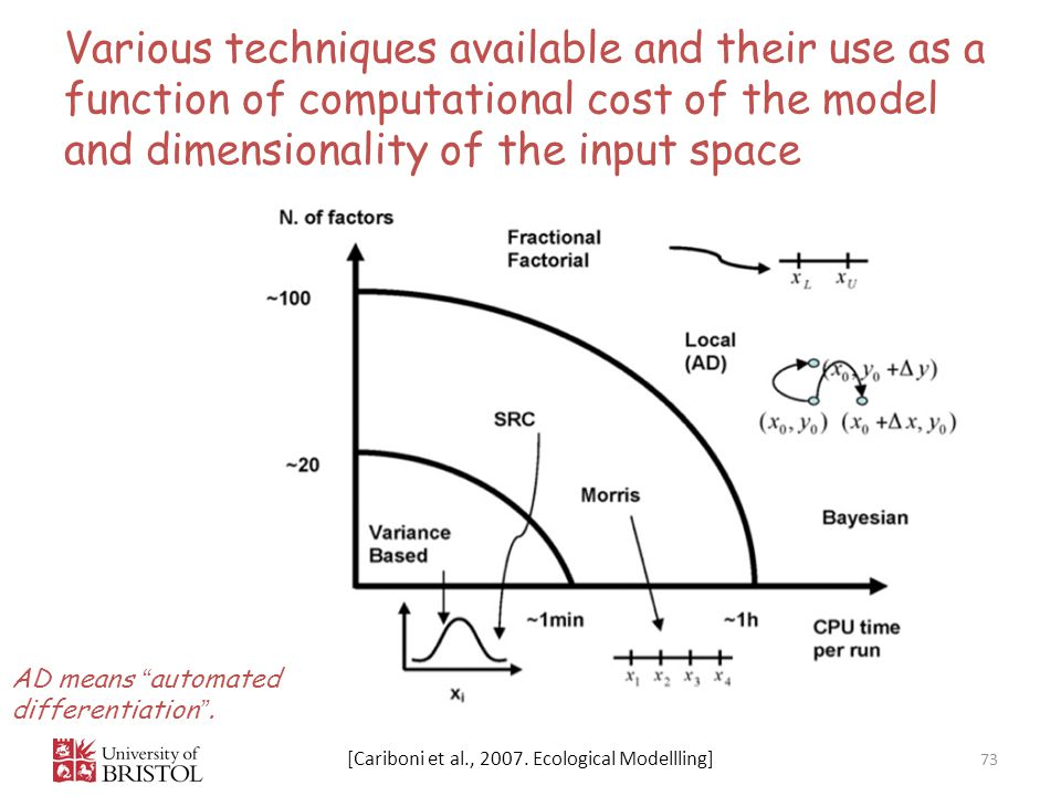 Various techniques available and their use as a function of computational cost of the model and dimensionality of the input space 73 [Cariboni et al., 2007.