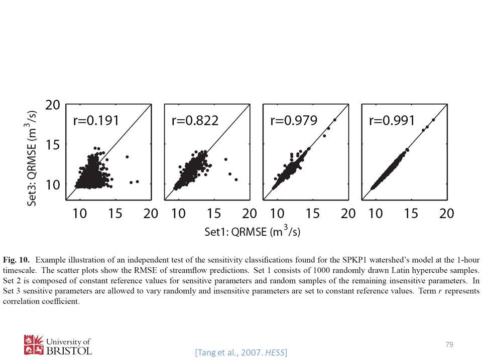 79 [Tang et al., 2007. HESS]