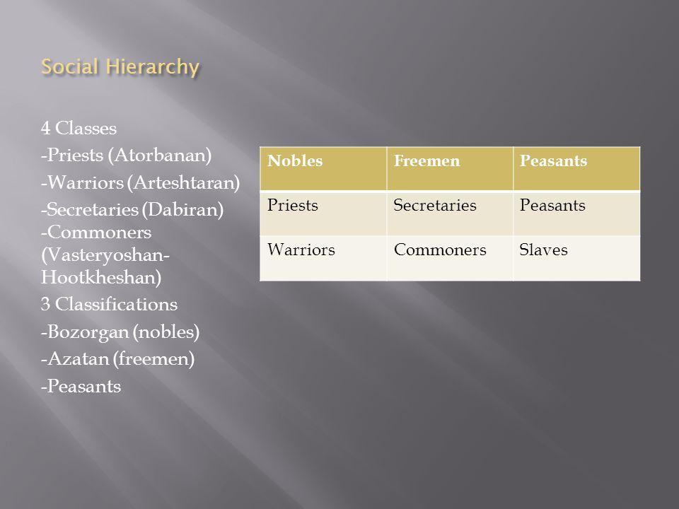 Social Hierarchy 4 Classes -Priests (Atorbanan) -Warriors (Arteshtaran) -Secretaries (Dabiran) -Commoners (Vasteryoshan- Hootkheshan) 3 Classifications -Bozorgan (nobles) -Azatan (freemen) -Peasants NoblesFreemenPeasants PriestsSecretariesPeasants WarriorsCommonersSlaves