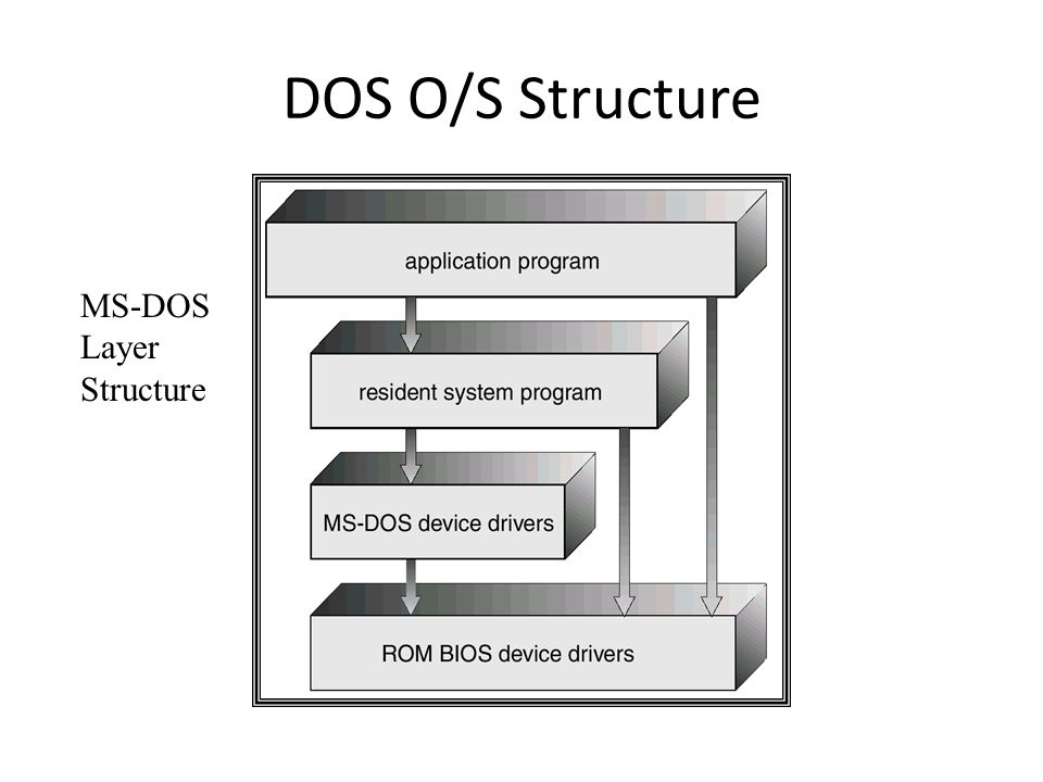 DOS O/S Structure MS-DOS Layer Structure