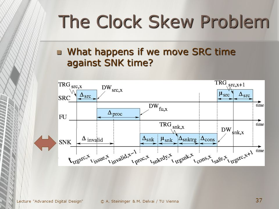 The Clock Skew Problem What happens if we move SRC time against SNK time.