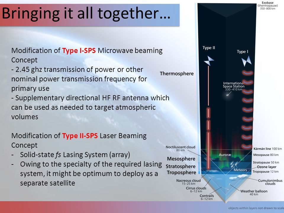 Bringing it all together… Modification of Type I-SPS Microwave beaming Concept - 2.45 ghz transmission of power or other nominal power transmission fr