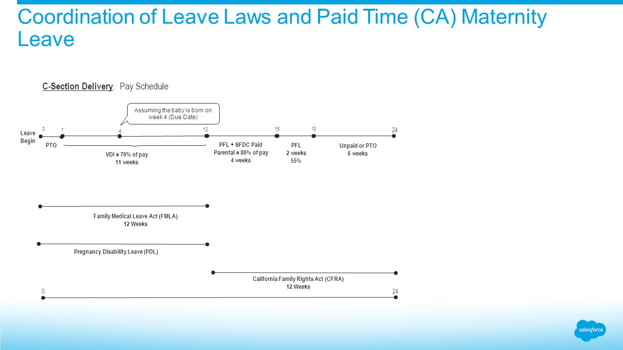 Coordination of Leave Laws and Paid Time (CA) Maternity Leave Leave Begin PTO VDI = 70% of pay 11 weeks PFL + SFDC Paid Parental = 80% of pay 4 weeks 0 1 Family Medical Leave Act (FMLA) 12 Weeks California Family Rights Act (CFRA) 12 Weeks Pregnancy Disability Leave (PDL) PFL 2 weeks 55% 16 0 24 12 24 C-Section Delivery : Pay Schedule Unpaid or PTO 6 weeks Assuming the baby is born on week 4 (Due Date) 4 18