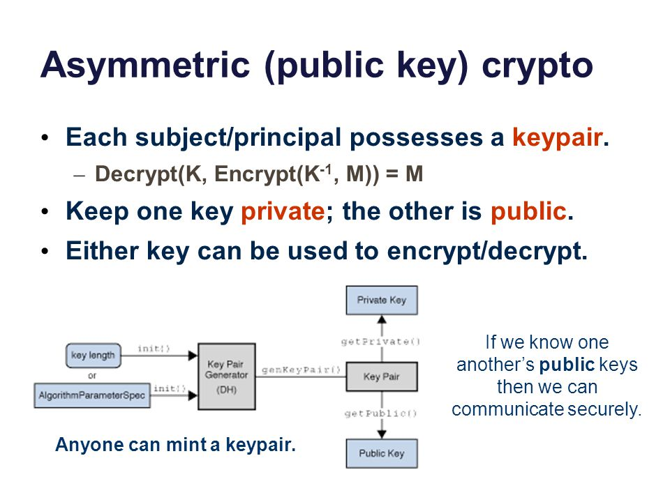 Asymmetric (public key) crypto Each subject/principal possesses a keypair. – Decrypt(K, Encrypt(K -1, M)) = M Keep one key private; the other is publi