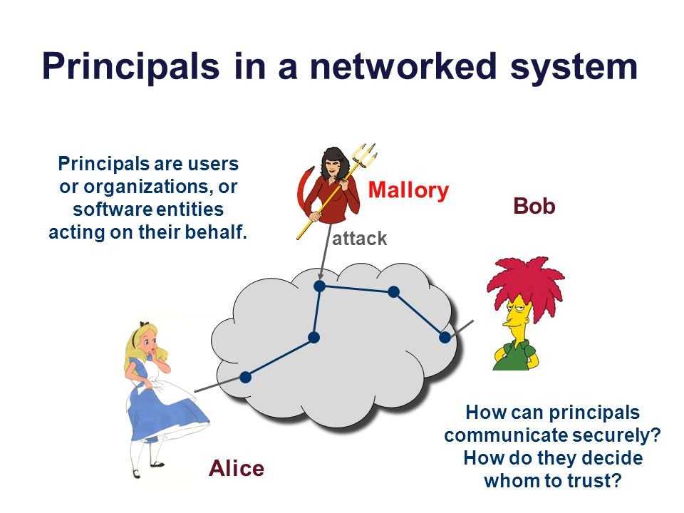 Principals in a networked system Alice Bob Mallory attack Principals are users or organizations, or software entities acting on their behalf.