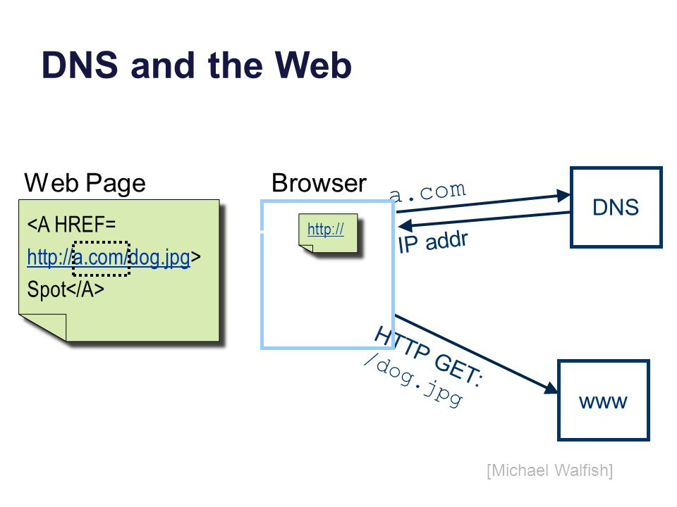 DNS and the Web DNS IP addr a.com Browser HTTP GET: /dog.jpg http:// <A HREF= http://a.com/dog.jpghttp://a.com/dog.jpg> Spot <A HREF= http://a.com/dog.jpghttp://a.com/dog.jpg> Spot Web Page [Michael Walfish] www