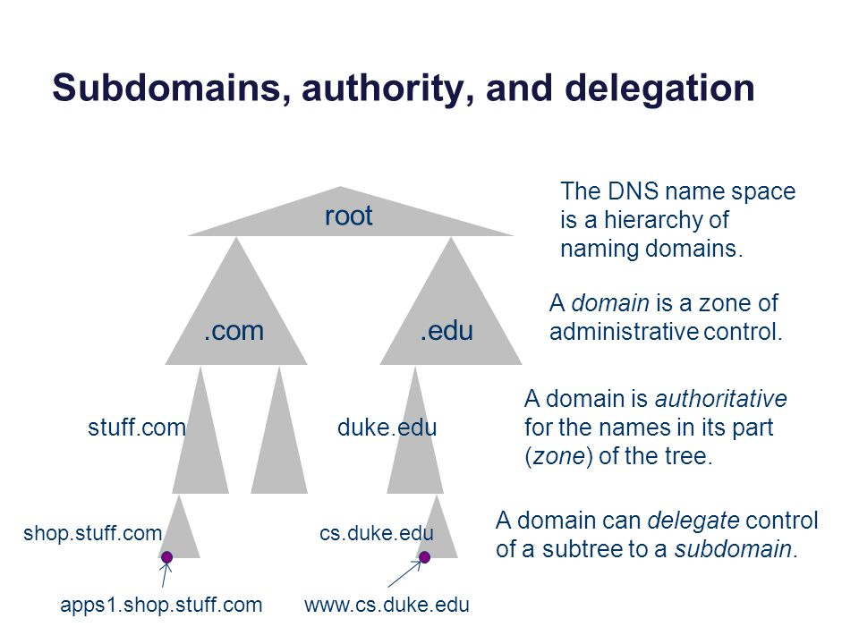 Subdomains, authority, and delegation root.com.edu stuff.com shop.stuff.com apps1.shop.stuff.comwww.cs.duke.edu duke.edu cs.duke.edu The DNS name space is a hierarchy of naming domains.