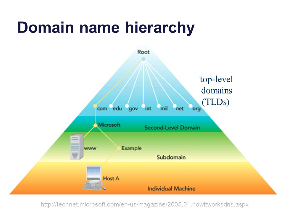 Domain name hierarchy http://technet.microsoft.com/en-us/magazine/2005.01.howitworksdns.aspx top-level domains (TLDs)