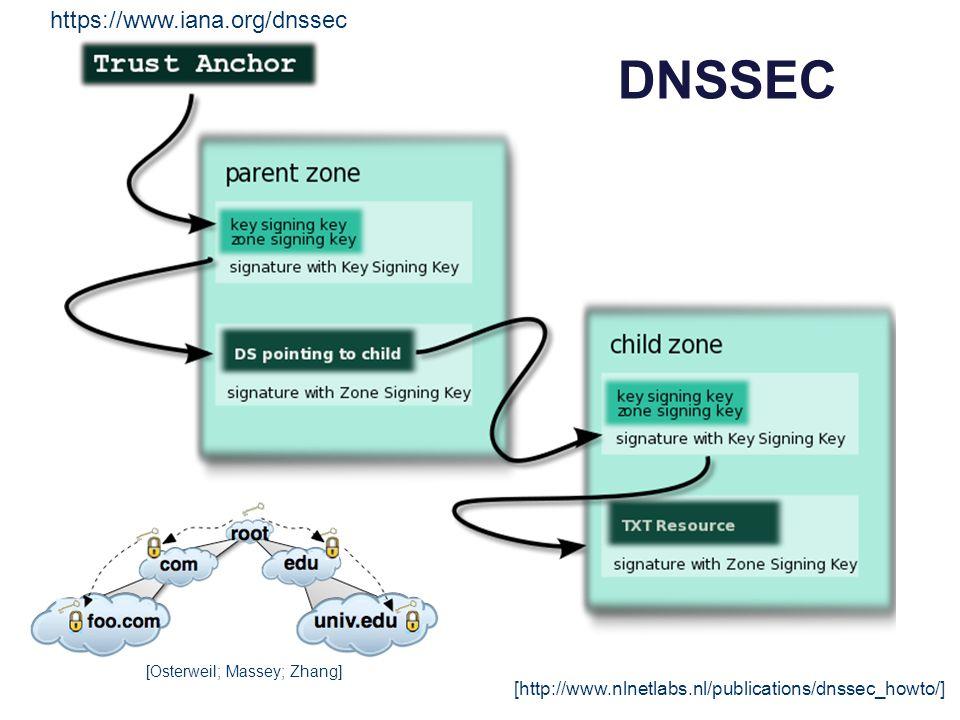 DNSSEC [http://www.nlnetlabs.nl/publications/dnssec_howto/] [Osterweil; Massey; Zhang] https://www.iana.org/dnssec