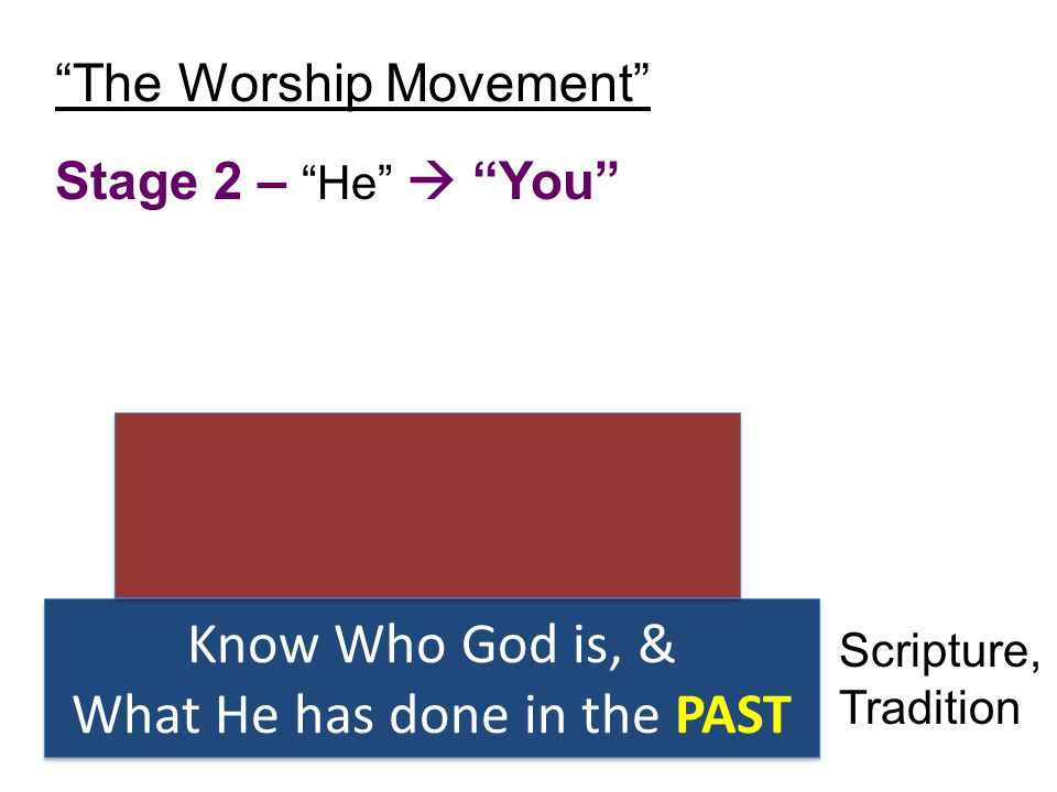 "Know Who God is, & What He has done in the PAST Know Who God is, & What He has done in the PAST ""The Worship Movement"" Stage 2 – ""He""  ""You"" Scriptur"