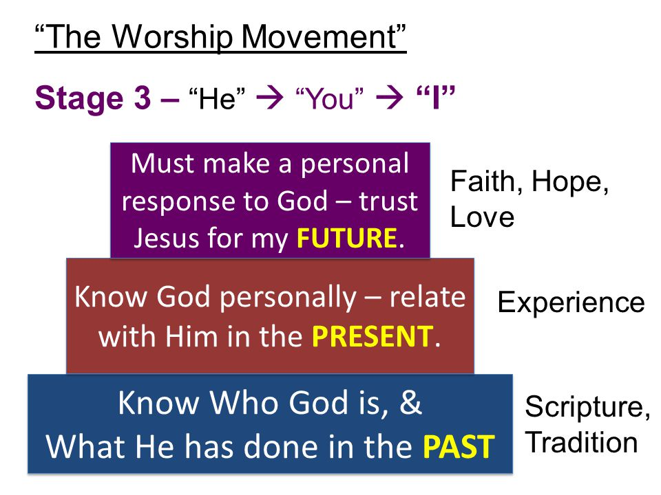 The Worship Movement Stage 3 – He  You  I Know Who God is, & What He has done in the PAST Know Who God is, & What He has done in the PAST Know God personally – relate with Him in the PRESENT.