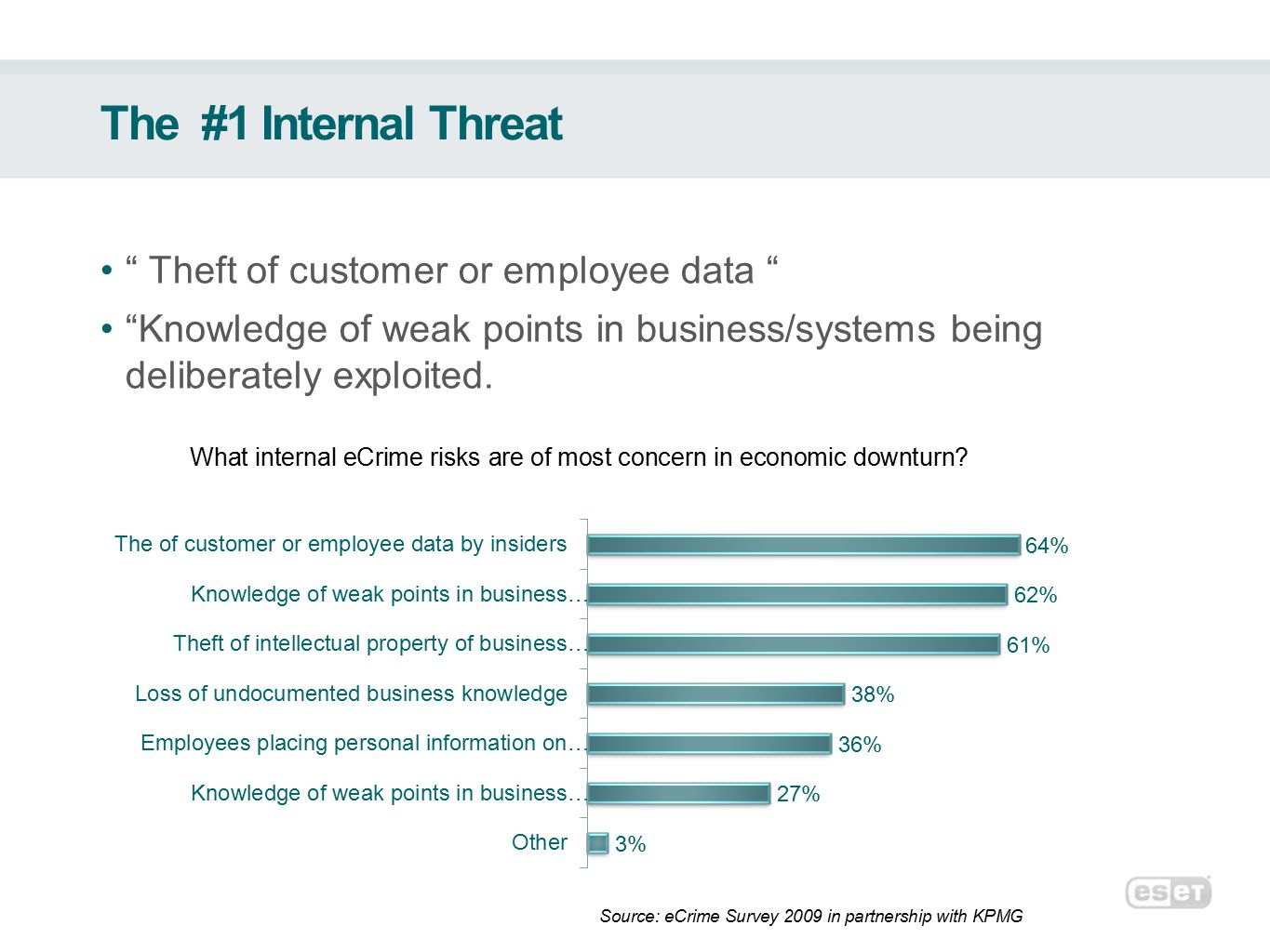 The #1 Internal Threat Theft of customer or employee data Knowledge of weak points in business/systems being deliberately exploited.
