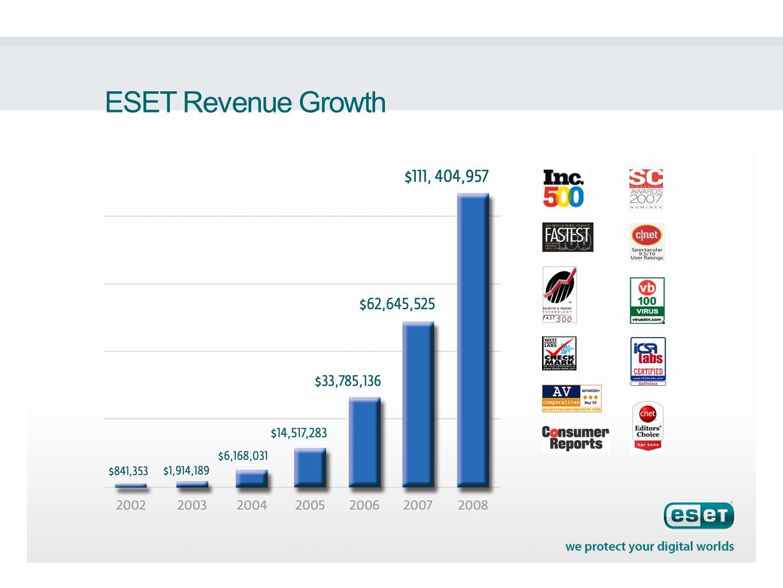 ESET Revenue Growth