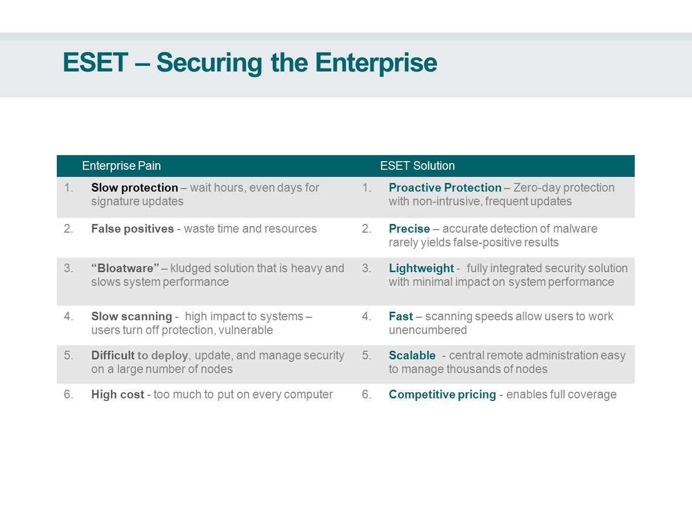 ESET – Securing the Enterprise Enterprise PainESET Solution 1.Slow protection – wait hours, even days for signature updates 1.Proactive Protection – Zero-day protection with non-intrusive, frequent updates 2.False positives - waste time and resources2.Precise – accurate detection of malware rarely yields false-positive results 3. Bloatware – kludged solution that is heavy and slows system performance 3.Lightweight - fully integrated security solution with minimal impact on system performance 4.Slow scanning - high impact to systems – users turn off protection, vulnerable 4.Fast – scanning speeds allow users to work unencumbered 5.Difficult to deploy, update, and manage security on a large number of nodes 5.Scalable - central remote administration easy to manage thousands of nodes 6.High cost - too much to put on every computer6.Competitive pricing - enables full coverage