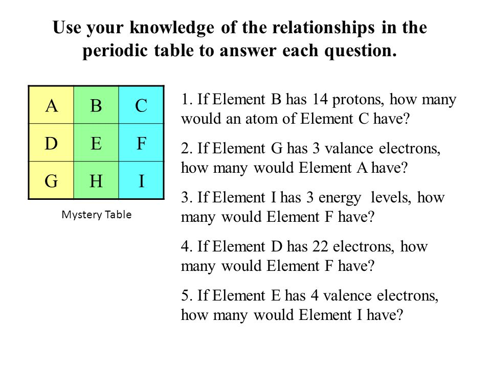 Use your knowledge of the relationships in the periodic table to answer each question. ABC DEF GHI 1. If Element B has 14 protons, how many would an a