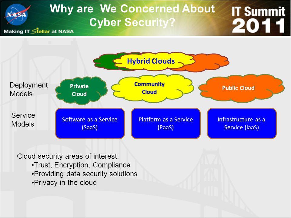 CommunityCloud Private Cloud Public Cloud Hybrid Clouds Deployment Models Service Models Software as a Service (SaaS) Platform as a Service (PaaS) Inf