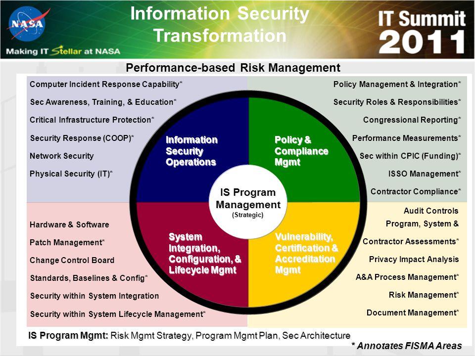 Hardware & Software Patch Management* Change Control Board Standards, Baselines & Config* Security within System Integration Security within System Li