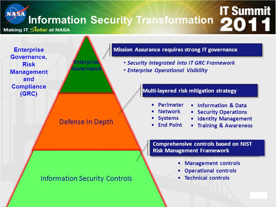 Enterprise Governance, Risk Management and Compliance (GRC) Enterprise Governance Defense In Depth Information Security Controls Mission Assurance requires strong IT governance Multi-layered risk mitigation strategy Comprehensive controls based on NIST Risk Management Framework Management controls Operational controls Technical controls Perimeter Network Systems End Point Information & Data Security Operations Identity Management Training & Awareness Security integrated into IT GRC Framework Enterprise Operational Visibility Information Security Transformation