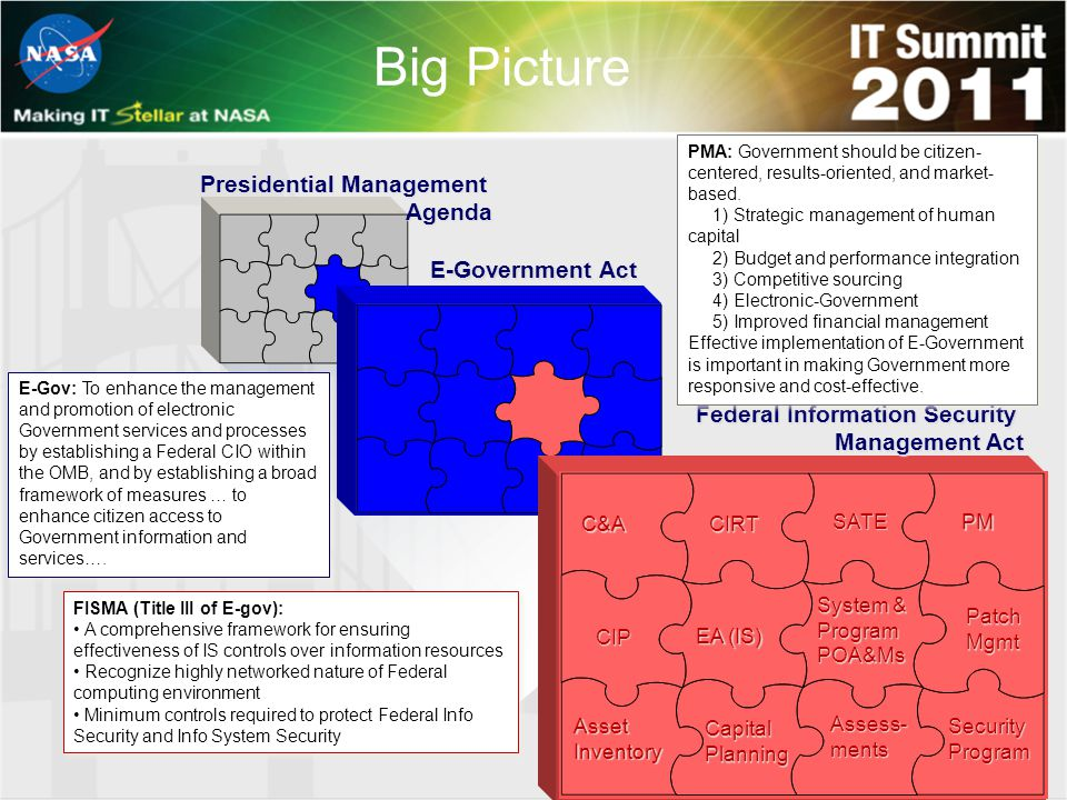 Big Picture Federal Information Security Management Act E-Government Act Presidential Management Agenda C&ACIRT SATE PM Assess- ments CIP EA (IS) Capital Planning Patch Mgmt System & Program POA&Ms Asset Inventory Security Program PMA: Government should be citizen- centered, results-oriented, and market- based.